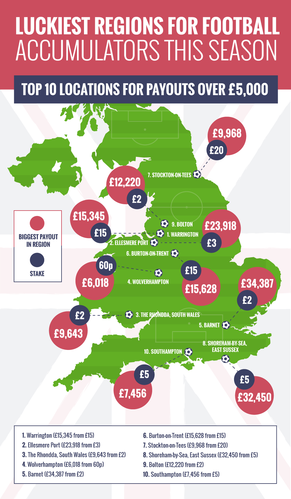 Infographics: luckiest places in UK for football accumulators