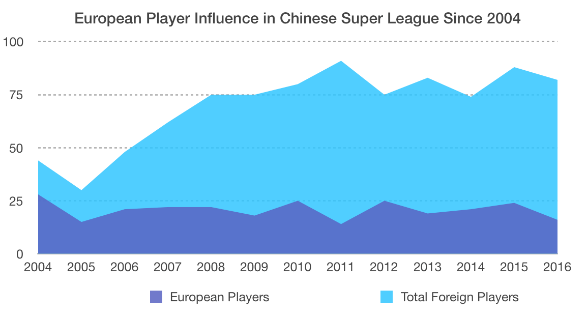 European players in CSL