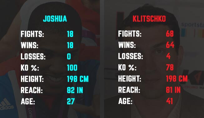 Joshua vs Klitscho Head to Head Stats