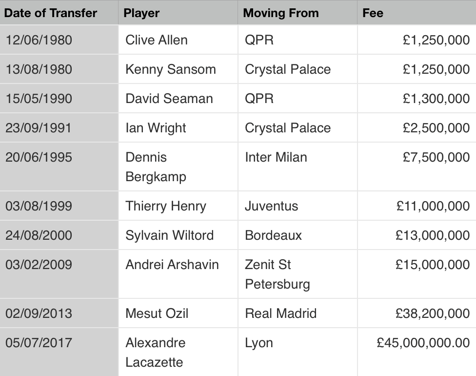 Arsenal History of Transfers