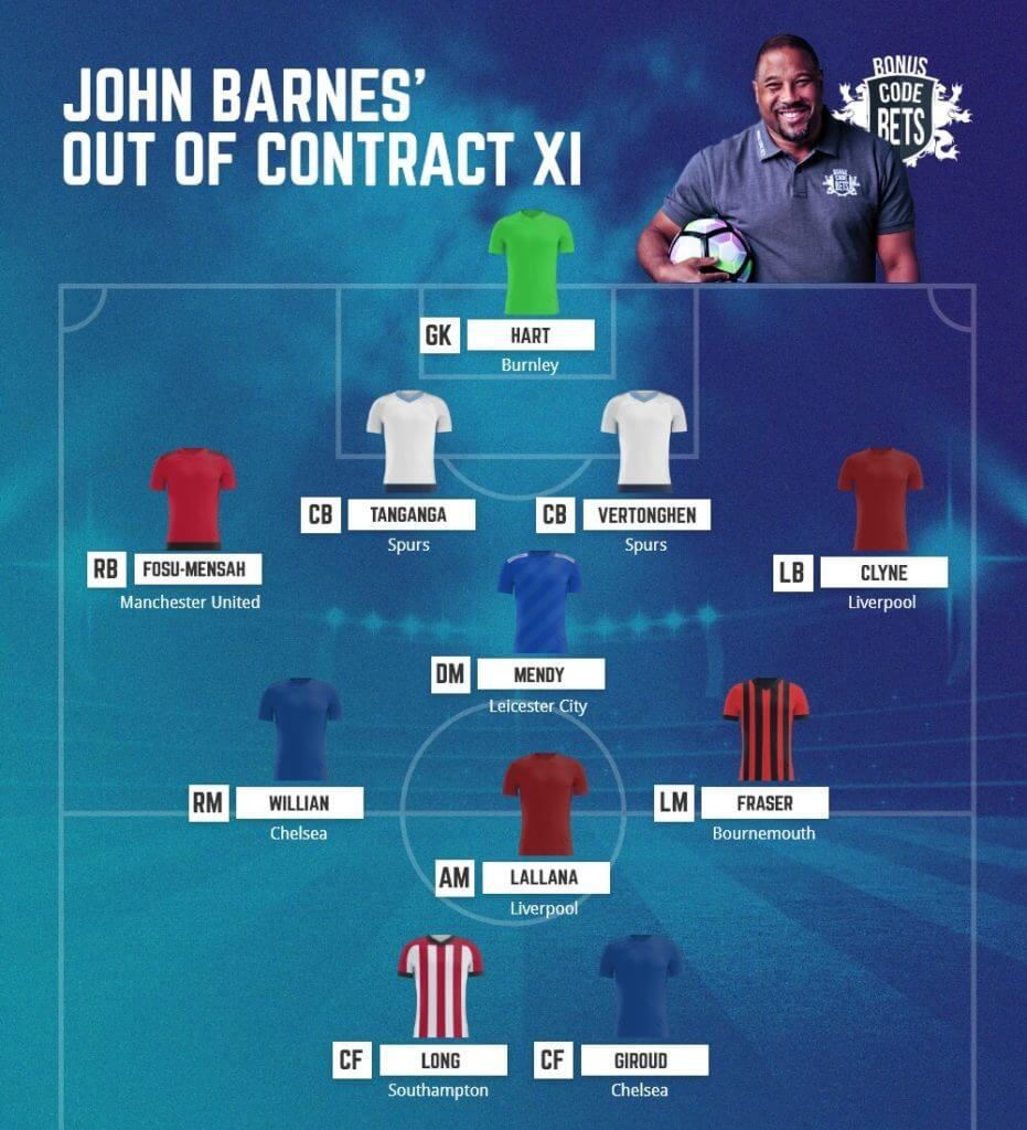 Premier League Tips Out Of Contract Team